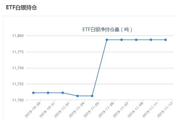 iShares白银ETF白银持有量查询(11月12日)