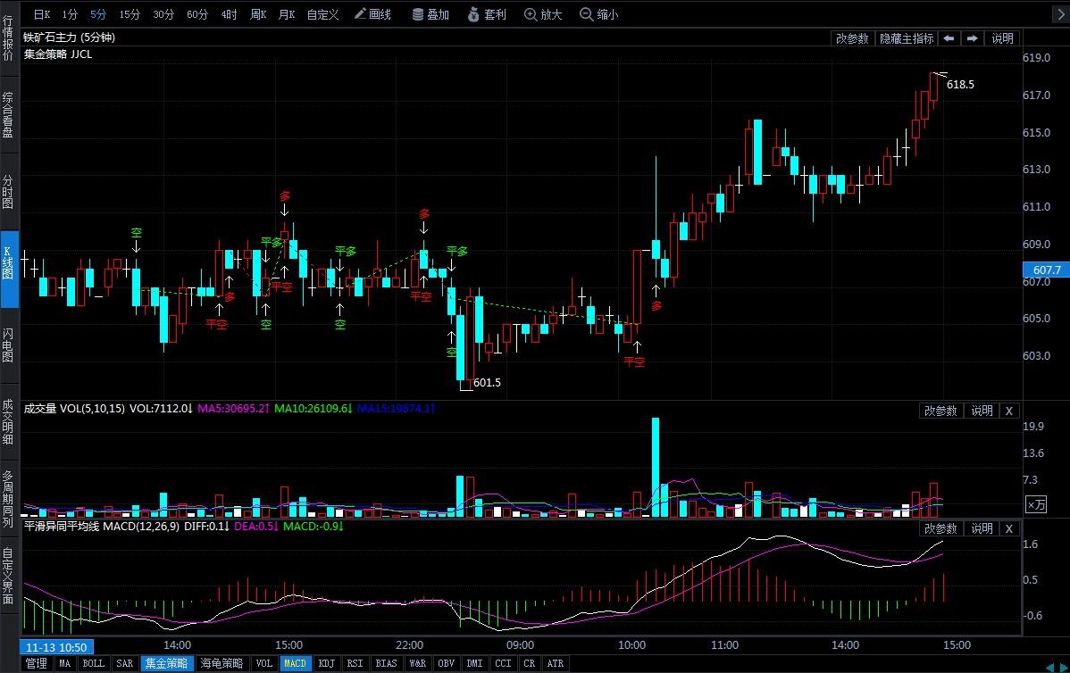 11月14日期貨軟件走勢圖綜述:鐵礦石期貨主力漲1.73%