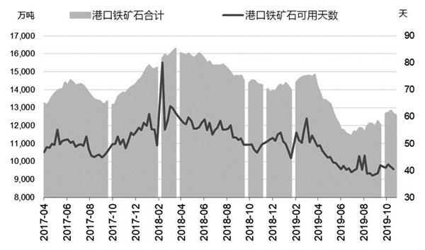 冬季补库行为或引发铁矿石价格向上修复的行情