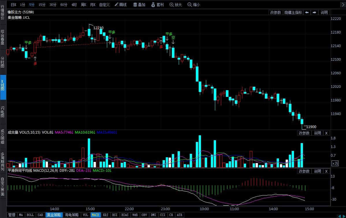 11月15日期貨軟件走勢圖綜述:橡膠期貨主力系跌1.61%