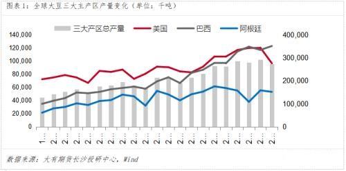 豆粕期價長期趨勢依然向好 短期回調蓄力