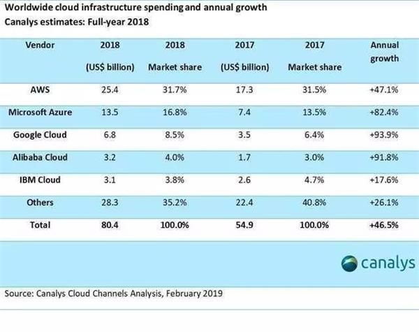 微软抢走亚马逊百亿大单 盖茨重登世界首富宝座