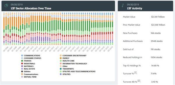 贝莱德Q3持仓微软超700亿 持续押注科技和金融股