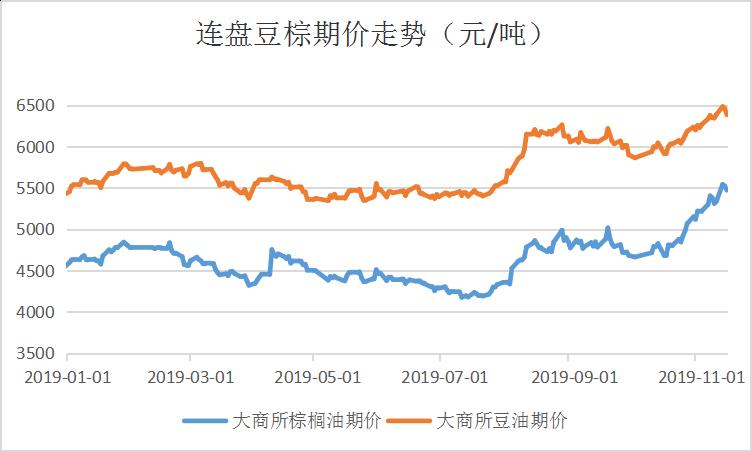 Myagric:棕榈油价格走势及分析