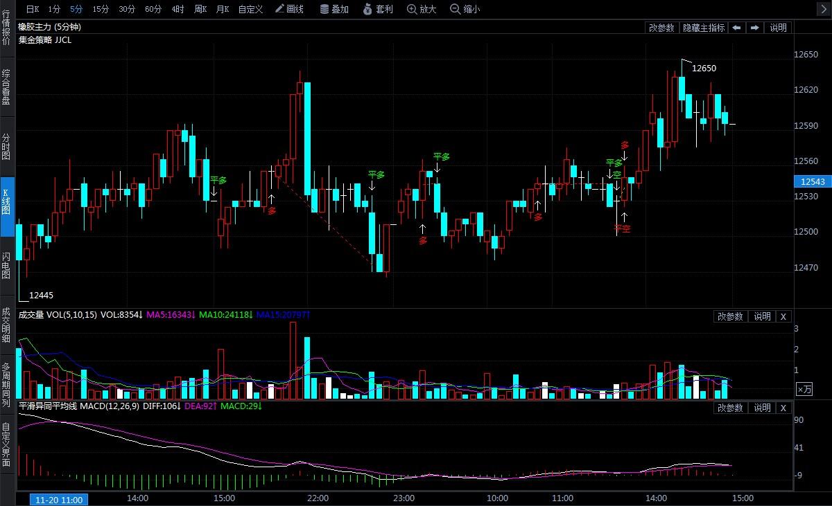 11月21日期货软件走势图综述:橡胶期货主力系涨1.74%