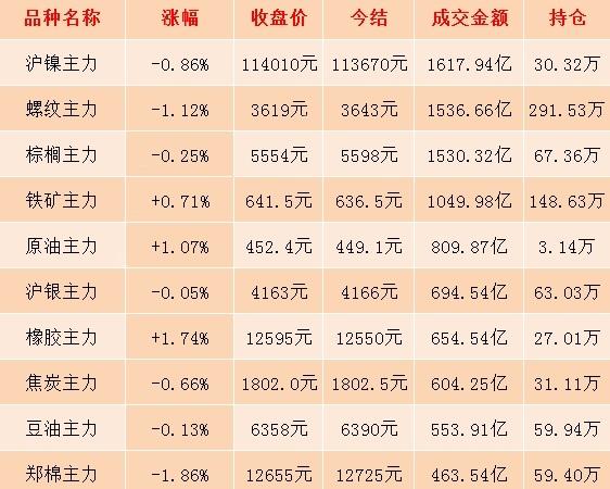 11月21日期市收评:商品期货日盘整体跌多涨少 燃油主力合约大涨逾3%