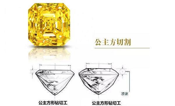 简述时尚的黄钻切割方式及品牌黄钻珠宝欣赏