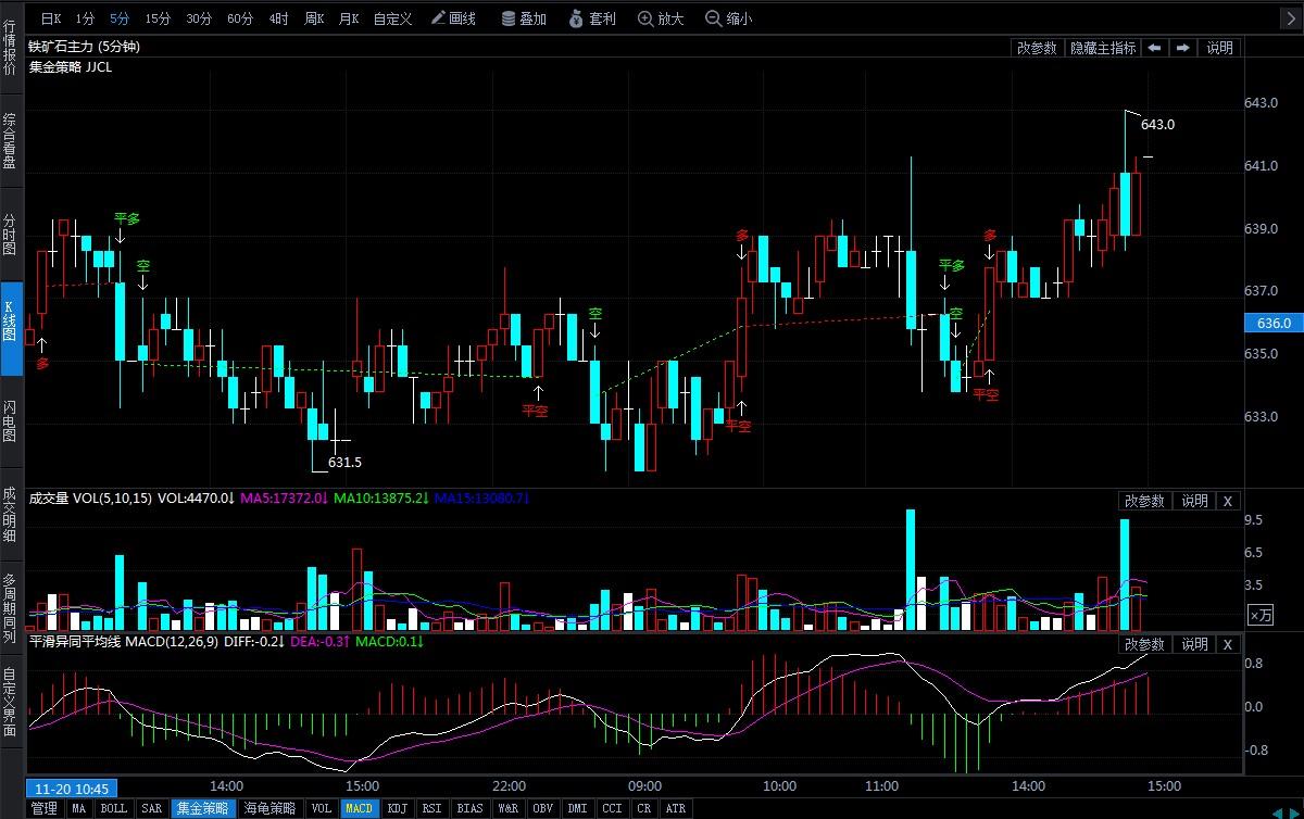 11月21日期货软件走势图综述:铁矿石期货主力涨0.71%