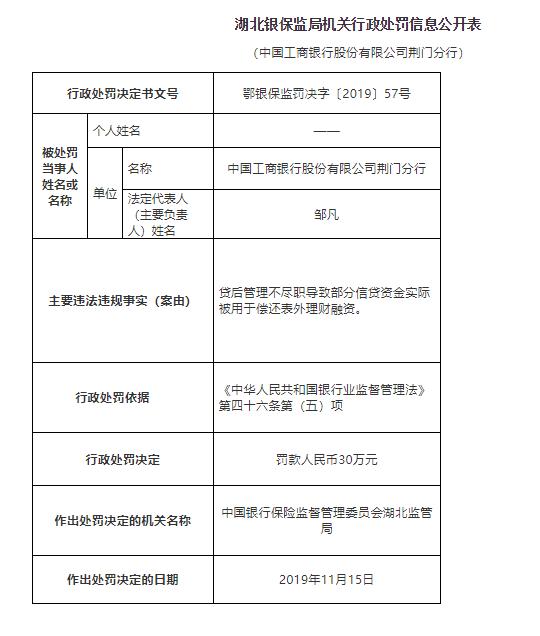 工行荆门分行因信贷资金被用于偿还表外融资罚款30万元