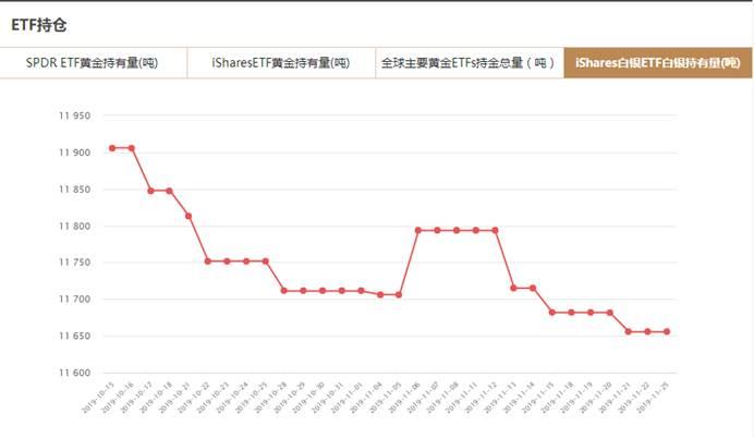iShares白银ETF白银持有量查询(11月25日)