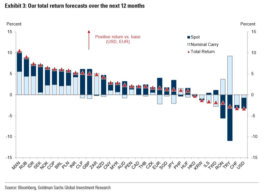 各大主要货币明年前景如何?来看看高盛是怎么说的