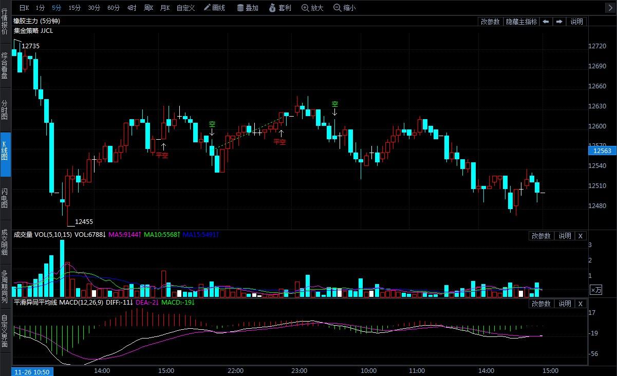 11月27日期货软件走势图综述:橡胶期货主力系跌1.38%