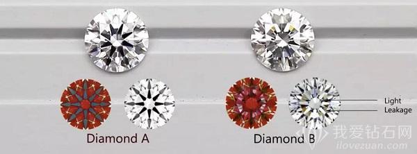 钻石切工和钻石颜色哪个更重要?