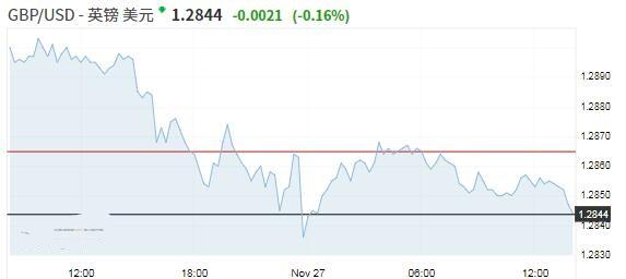 冒险意愿改善美元小升 澳洲联储相关预期推低澳元