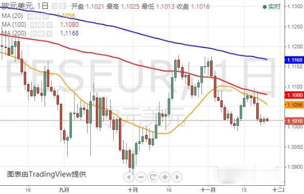 今晚两大关键数据恐搅动市场 欧元 英镑 日元技术走势分析