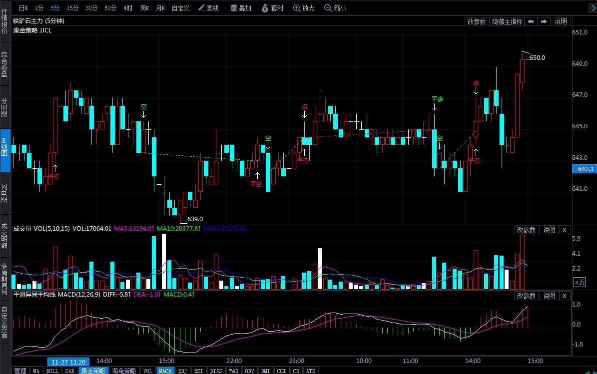 11月28日期货软件走势图综述:铁矿石期货主力涨0.70%