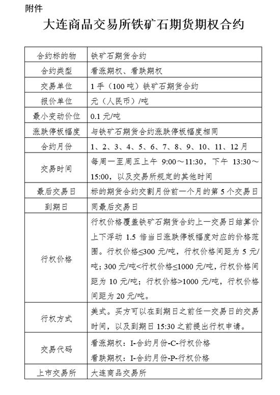 关于发布《大连商品交易所铁矿石期货期权合约》的通知