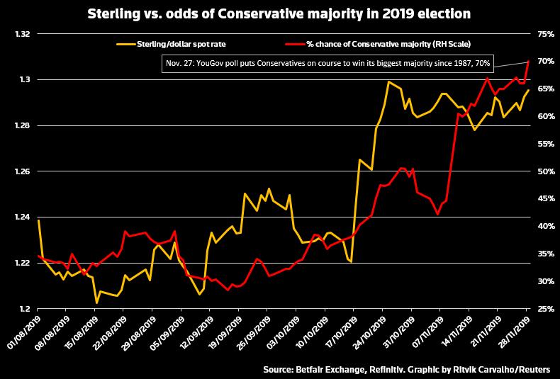保守党获多数席位概率已高达70%!英镑仍非高枕无忧?