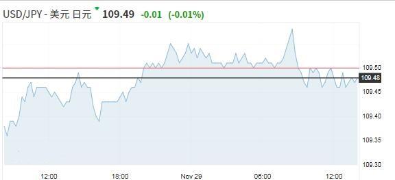 美元/日元维持在六个月高点附近