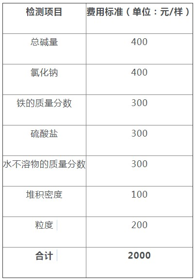 关于纯碱期货交割业务有关事项的公告