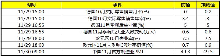 晚间欧元区及德国失业率 次日公布中国11月官方制造业PMI