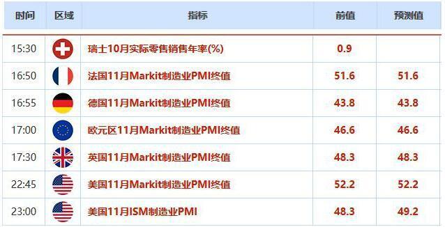 中国财新PMI向好 纽元领涨商品货币 日元创半年新低