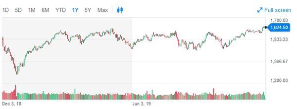 美股11月创近五个月最大涨幅 12月行情还面临这些考验