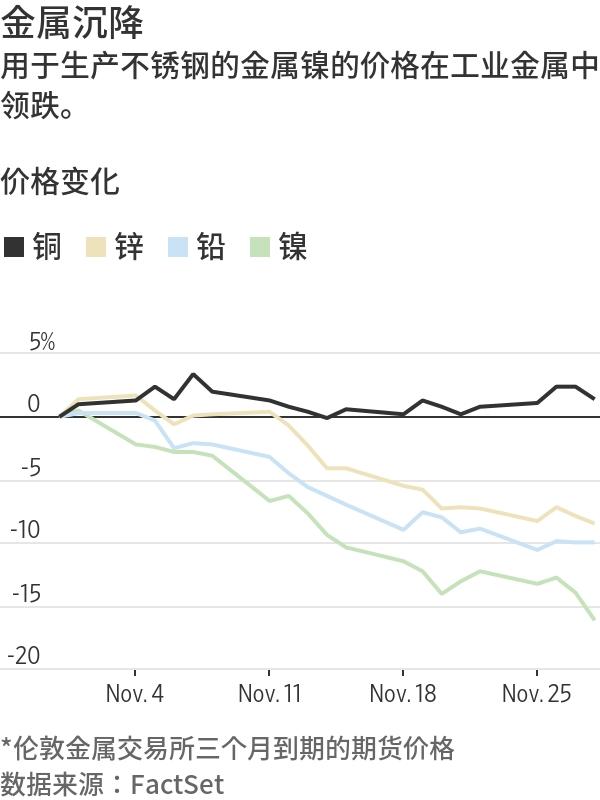大宗商品市场颓势折射全球经济增长疑虑