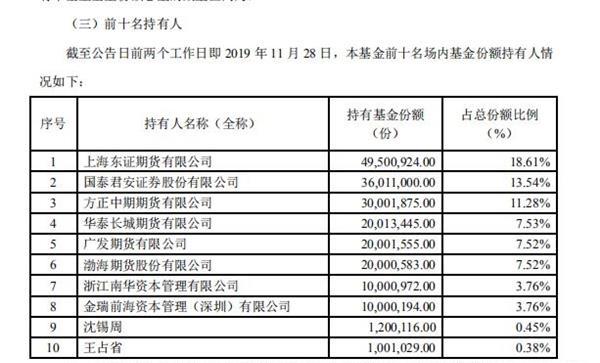 国内商品期货ETF首秀在即 华夏饲料豆粕期货ETF将上市