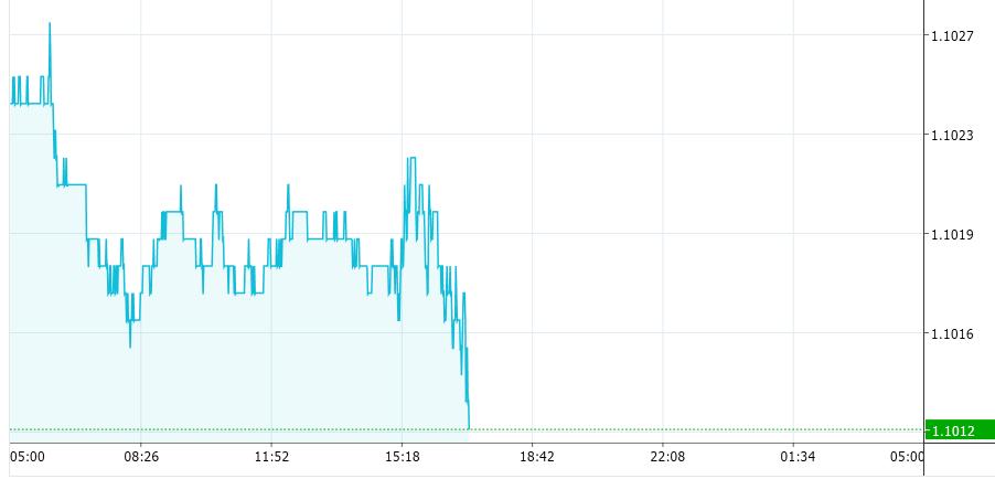欧元区一大波数据冲击而来 欧元小幅下挫静待德拉基讲话!
