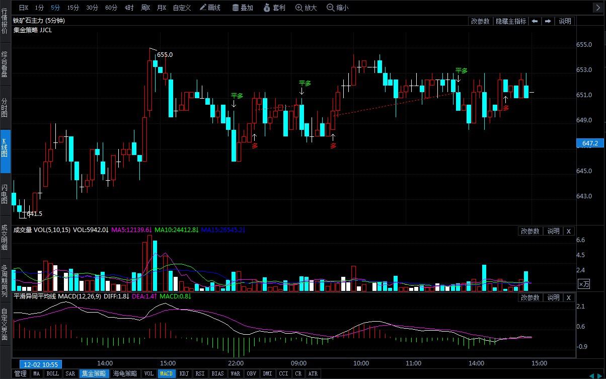 12月3日期貨軟件走勢圖綜述:鐵礦石期貨主力漲1.16%