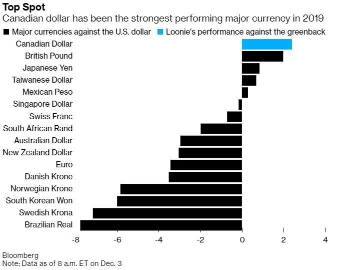 加拿大央行今晚迎来年内收官决议!加元能否守稳最强货币宝座?