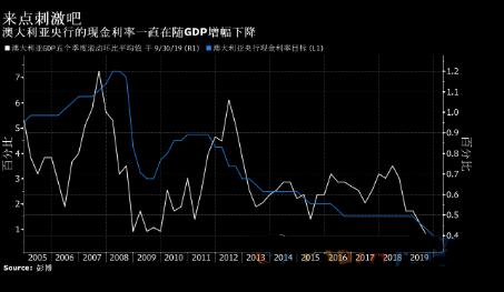澳元兑美元下跌 GDP不及预期导致澳洲联储放松政策的市场预期升温