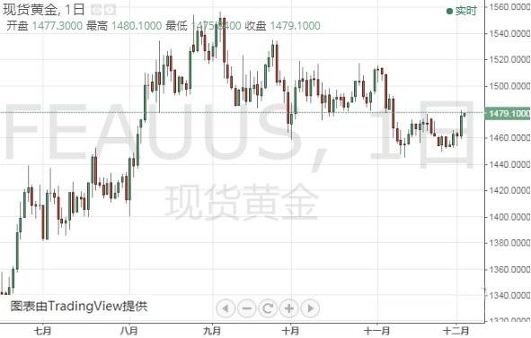 现货黄金维持升势 黄金、白银和原油后市走势分析