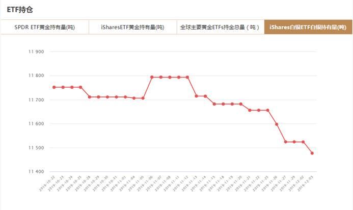 iShares白银ETF白银持有量查询(12月3日)