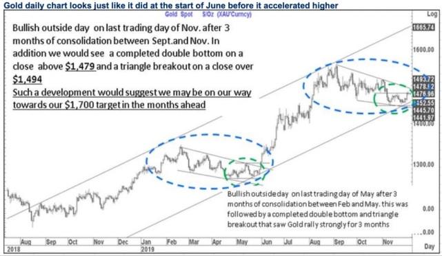 美元面臨進一步下跌 黃金正處于突破邊緣?