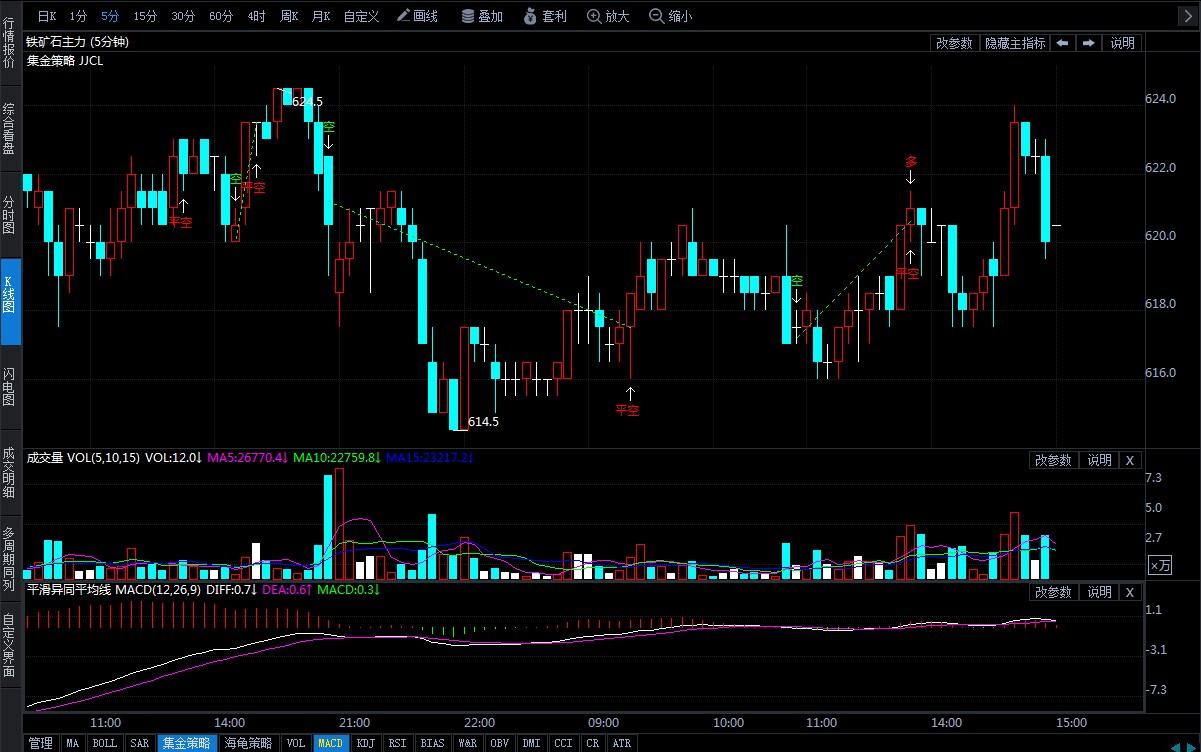 12月6日期货软件走势图综述:铁矿石期货主力跌0.24%
