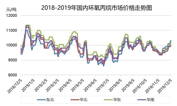 环氧丙烷:价格连续小幅推涨 本周供应紧张状态难改