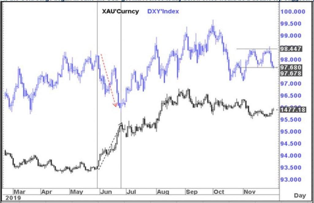 美元面临进一步下跌 黄金正处于突破边缘?