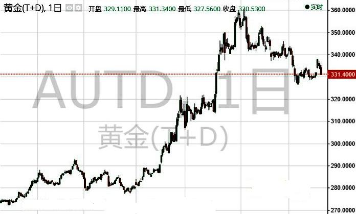 利空袭击高台跌落 黄金td亚盘跌近0.8%