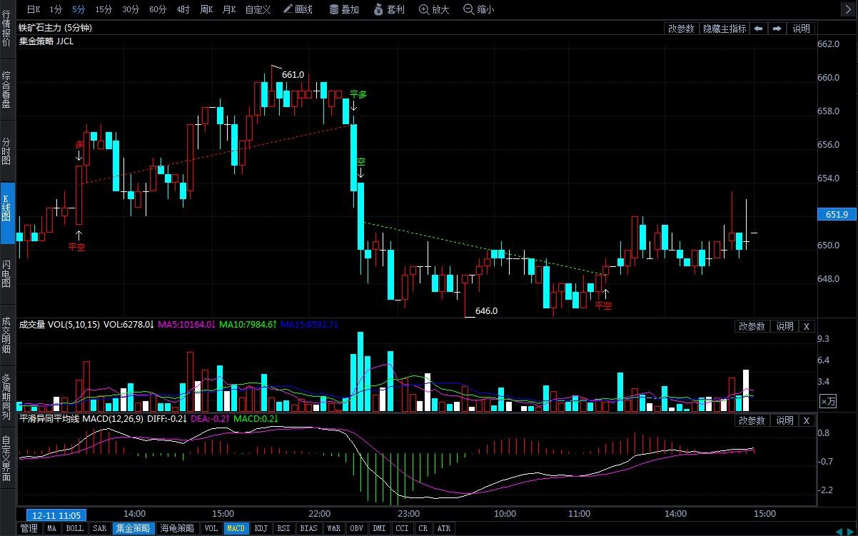 12月12日期货软件走势图综述:铁矿石期货主力跌0.15%