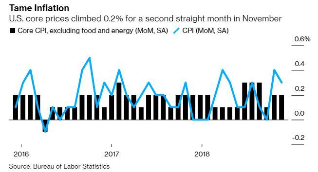 美国11月CPI月率涨幅高于预期 支撑了美联储暂停降息的举措