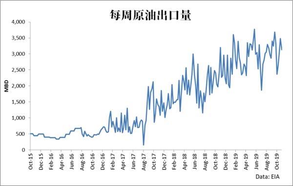四维度分析油市基本面:油价明年或将上涨