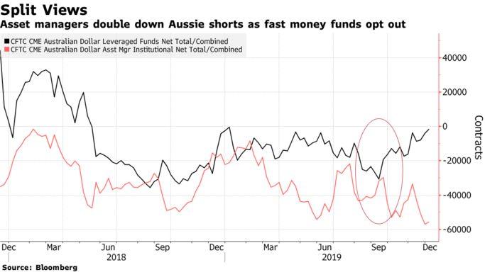 投行预期分歧严重!明年澳元注定将迎来动荡之年?