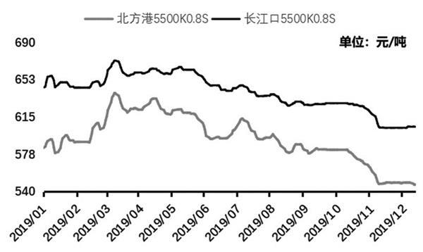 预计下周煤价将继续振荡走弱