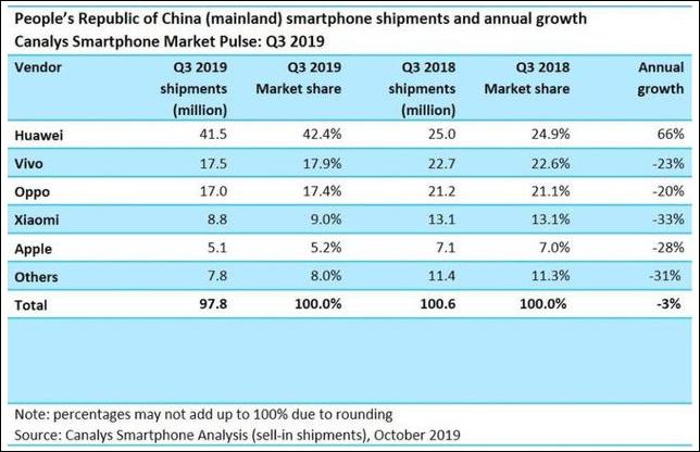 中国iphone出货量大降35% iphone5G竞争力不敌其他手机厂商