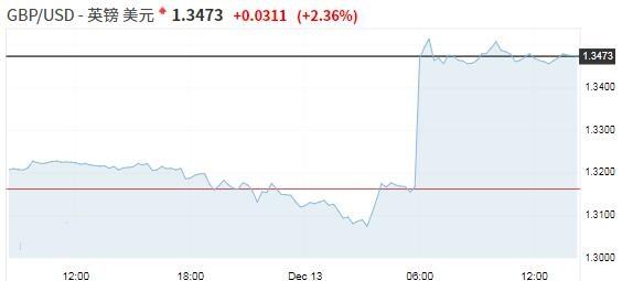 英国大选结果刺激英镑飙升 贸易乐观前景提振人民币
