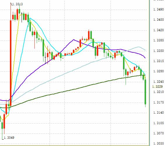 英镑跌势一度又加剧:短线跌近100点 欧元 美元技术走势前瞻