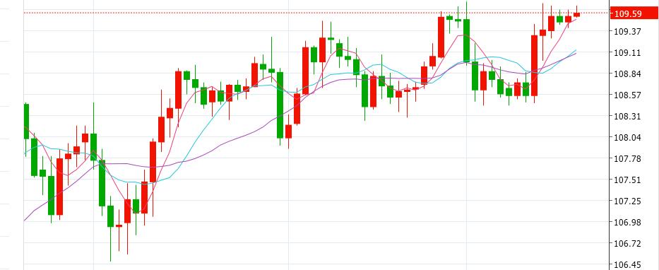 日本央行决议即将公布 美元兑日元如何交易?