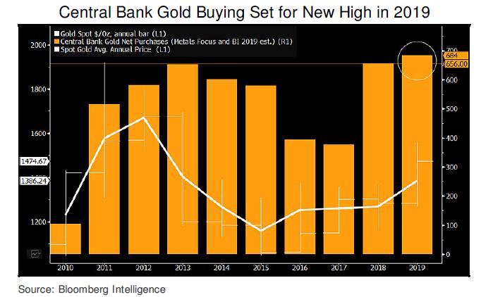 各国央行购金热情不减 2020年黄金有望拿下千七?